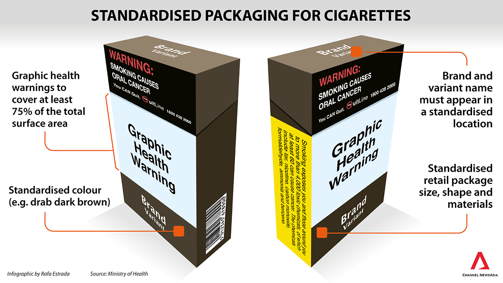 Standardised packaging for cigarettes